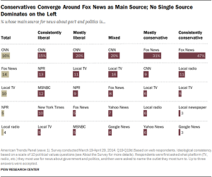 Conservatives Converge Around Fox News as Main Source; No Single Source Dominates on the Left (Source: Pew Research Center)