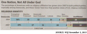 The percentage of Americans with no religious affiliation has grown since 2007 in both political parties. Source: Wall Street Journal, November 3, 2015.