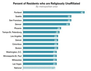 World Net Daily's graph of just how godless some cities are
