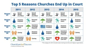 Top 5 Reasons Churches End Up in Court. Surprise, Sexual abuse of minors is the number one reason five years running! Source: ChurchLawAndTax.com (click to embiggen)