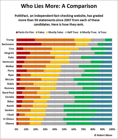 """Who lies more?"" Please stop repeating the lies that all of them do it. One end of the political spectrum fails fact checks far more often than the other."