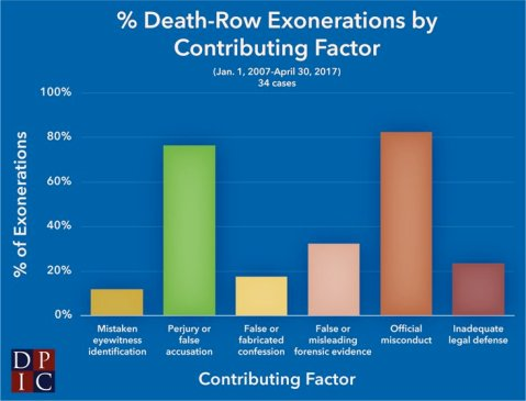 """Percentage of Death-Row Exonerations by Contributing Factor."" Gee, several of those categories constitute official malfeasance."