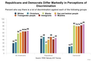 Republicans and Democrats differ markedly in perception of discrimination.