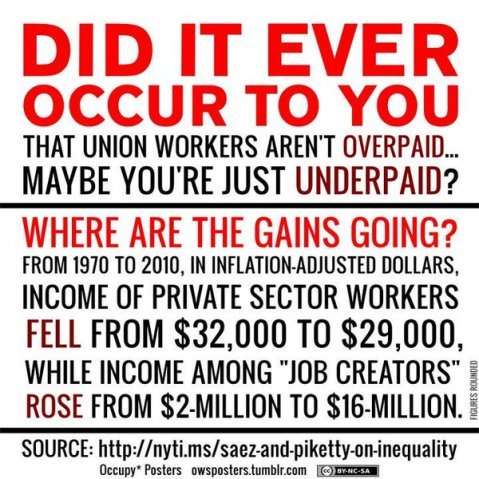 """Did it ever occur to you that union workers aren't overpaid, maybe you're underpaid? Where are the gains going? From 1970 to 2010, in inflations-adjusted dollars, income of private sector workers fell from an average of $32,000 to $29,000, while income among 'job creators' rose from $2-million to $16-million."" Source: nyti.ms/saez-and-piketty-on-inequality"