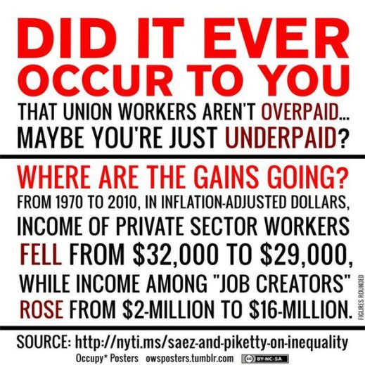 """""""Did it ever occur to you that union workers aren't overpaid, maybe you're underpaid? Where are the gains going? From 1970 to 2010, in inflations-adjusted dollars, income of private sector workers fell from an average of $32,000 to $29,000, while income among 'job creators' rose from $2-million to $16-million."""" Source: nyti.ms/saez-and-piketty-on-inequality"""