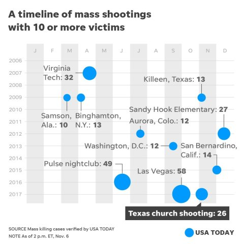 """A timelime of mass shootings with 10 or mor victims as of 2pm ET, Nov 6, 2017. Source: USA Today"""