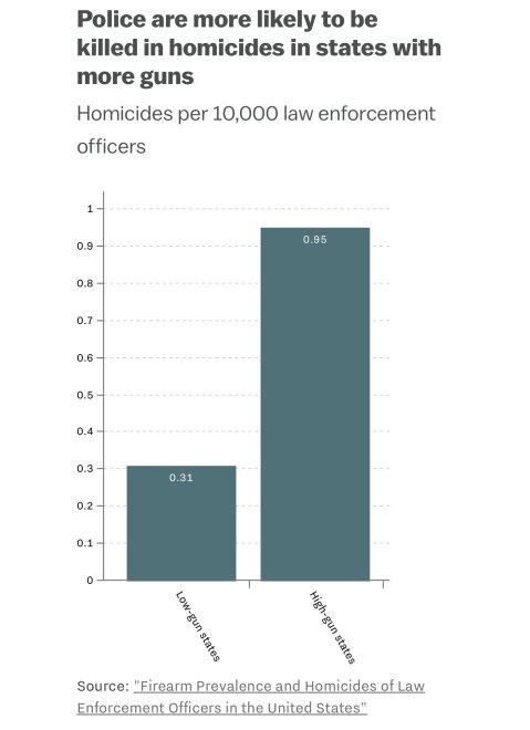 """Police are more likely to be killed in homicides in states with more guns."""