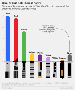 The number of light sabers of each color in both the canon and extended universe.