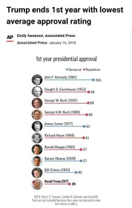 """Trump ends first year with lowest average approval rating"" - ever!"