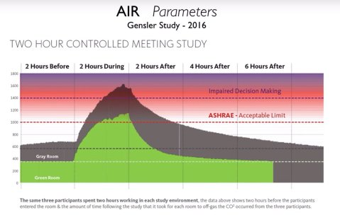 Have meeting in your workplace? Ever been stuck in a conference room with a bunch of other people for a long time, and feel as if you've gone braindead? Turns out science has the answer! Look at the CO2 levels in this chart!