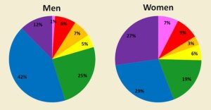 Humanity's favorite colors. Two pie charts.