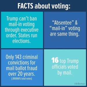 Facts about voting: Trump can't ban mail-in voting through executive order. States run elections. Absentee & mail-in voting are the same thing. Only 143 criminal conviction for mail ballot fraud over 20 years. 16 top Trump officials voted by mail.