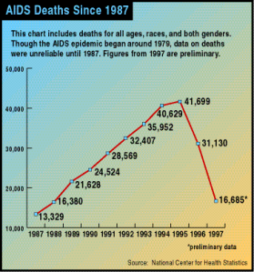 """...Though the AIDS epidemic began around 1979, data on deaths were unreliable until 1987."""